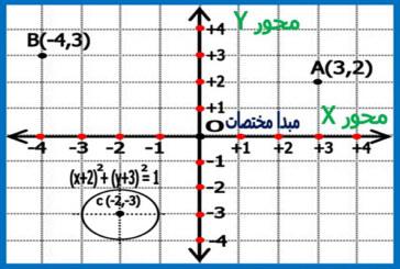 دستگاه های مختصات در ریاضی