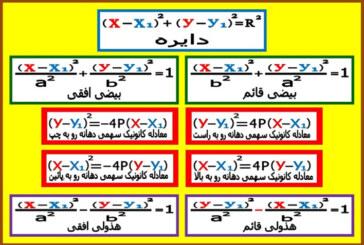 معادله مقاطع مخروطی
