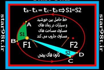 مکانیک مداری و قوانین کپلر(۱)