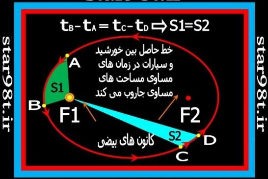مکانیک مداری و قوانین کپلر