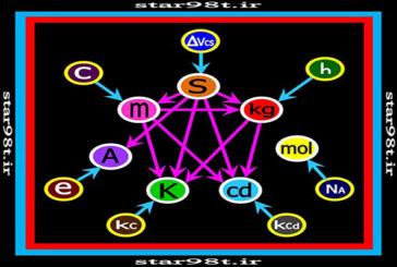 سیستم SI