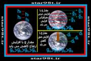 شتاب گرانشی زمین