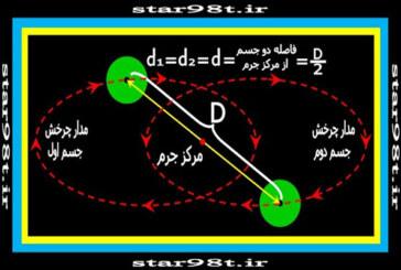 مکانیک مداری و قوانین کپلر(۲)