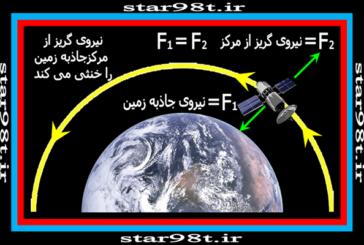 مدارهای ماهواره ای