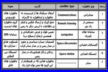 انواع ماهواره